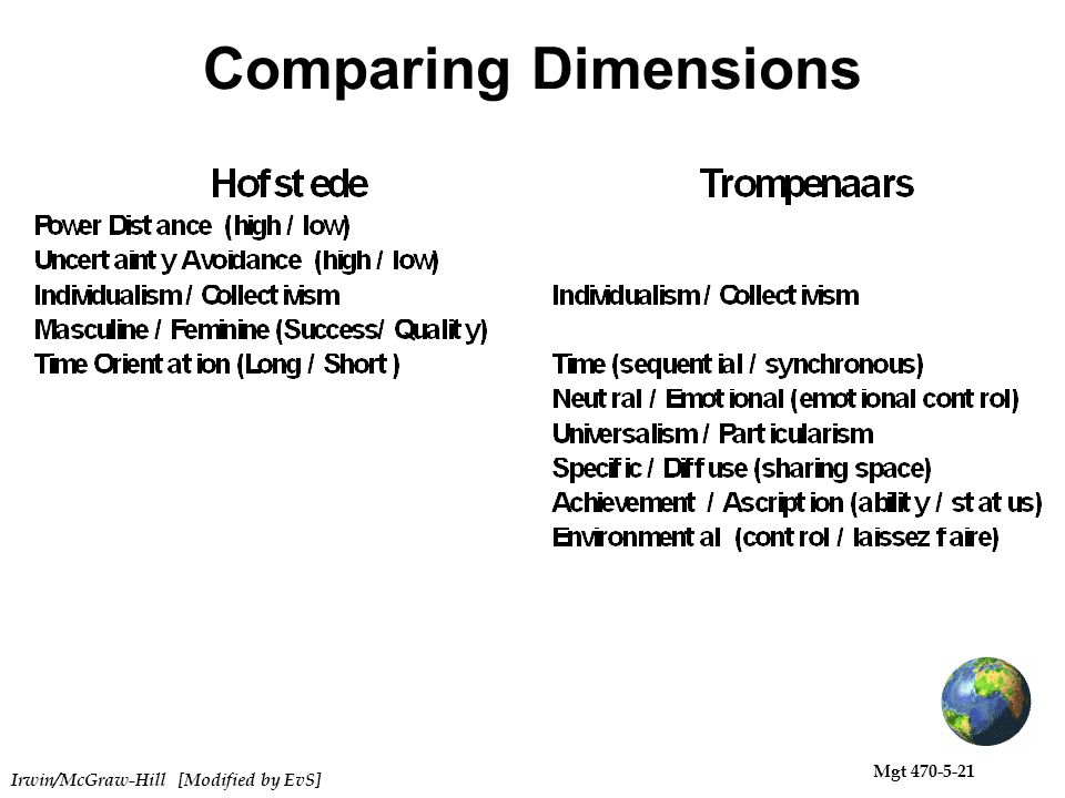 trompenaar dimensions of germany Fons trompenaars cultural dimensions who is fons trompenaars what are the dimensions dimensions with examples germany talk about.
